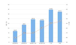 2020年1-4月北京市彩电产量及增长情况分析