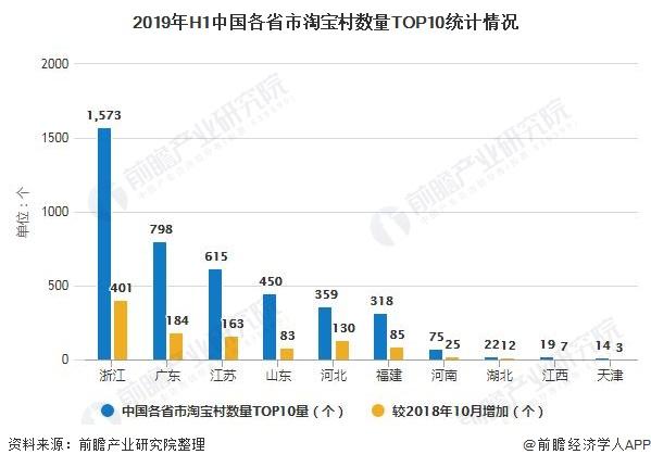2019年H1中国各省市淘宝村数量TOP10统计情况