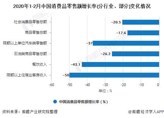 2020年1-2月中国消费品零售额增长率(分行业、部分)变化情况