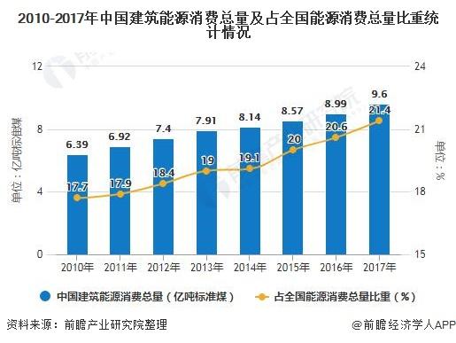 2010-2017年中国建筑能源消费总量及占全国能源消费总量比重统计情况