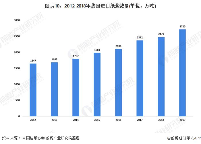 图表10:2012-2018年我国进口纸浆数量(单位:万吨)