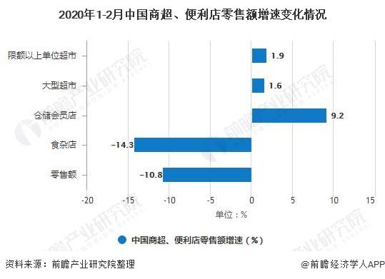 2020年1-2月中国商超、便利店零售额增速变化情况