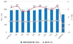 2020年1-3月中国成品油行业<em>进出口</em><em>现状</em>分析 出口量超1800万吨