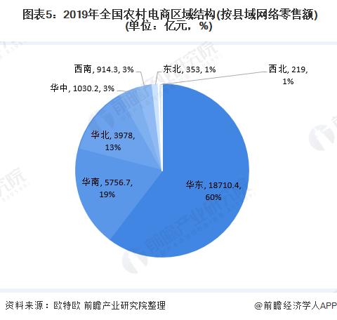 图表5:2019年全国农村电商区域结构(按县域网络零售额)(单位:亿元,%)