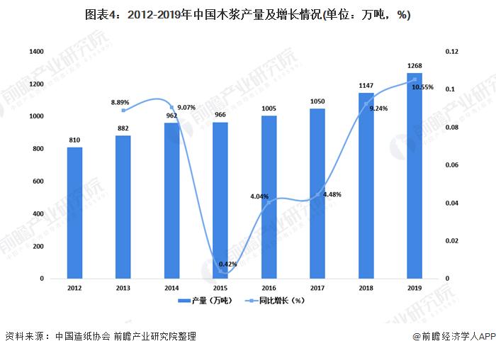 图表4:2012-2019年中国木浆产量及增长情况(单位:万吨,%)