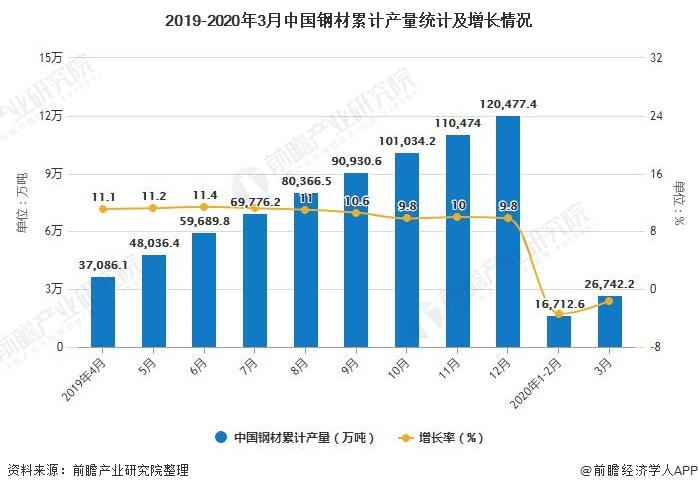 2019-2020年3月中国钢材累计产量统计及增长情况