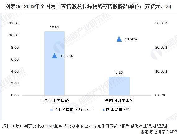 图表3:2019年全国网上零售额及县域网络零售额情况(单位:万亿元,%)