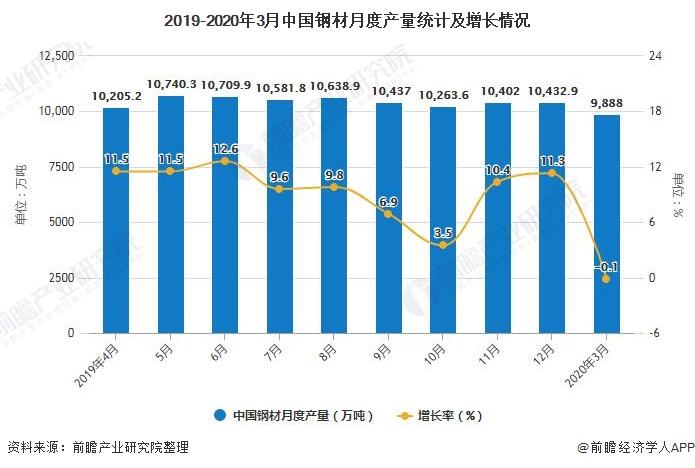 2019-2020年3月中国钢材月度产量统计及增长情况