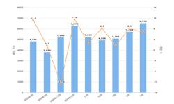 2020年1-4月我国电扇出口量及金额增长情况分析