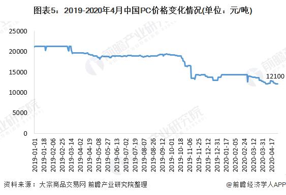 图表5:2019-2020年4月中国PC价格变化情况(单位:元/吨)