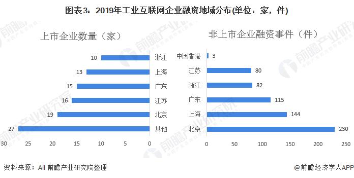 图表3:2019年工业互联网企业融资地域分布(单位:家,件)