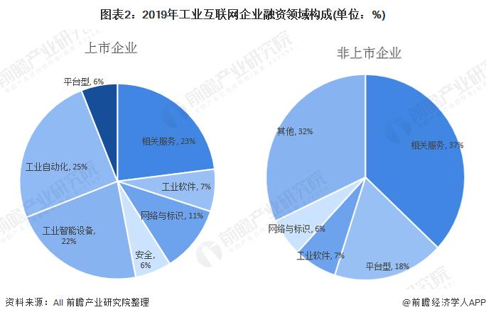 图表2:2019年工业互联网企业融资领域构成(单位:%)