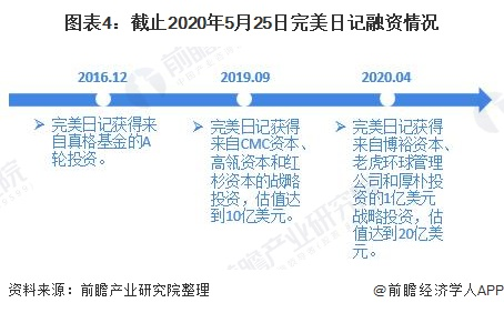 图表4:截止2020年5月25日完美日记融资情况