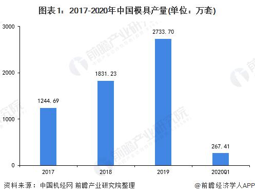 图表1:2017-2020年中国模具产量(单位:万套)