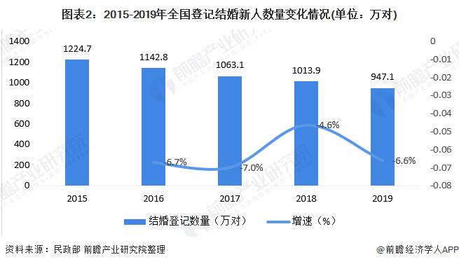 图表2:2015-2019年全国登记结婚新人数量变化情况(单位:万对)