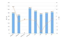 2020年1-4月全国精制食用植物油产量及增长情况分析