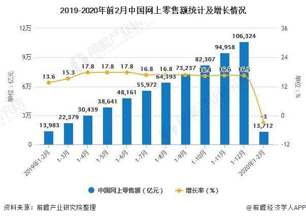 2019-2020年前2月中国网上零售额统计及增长情况