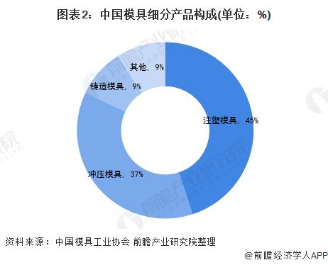 图表2:中国模具细分产品构成(单位:%)