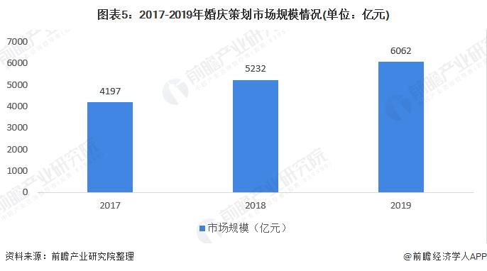 图表5:2017-2019年婚庆策划市场规模情况(单位:亿元)