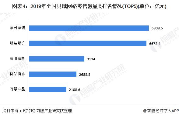 图表4:2019年全国县域网络零售额品类排名情况(TOP5)(单位:亿元)