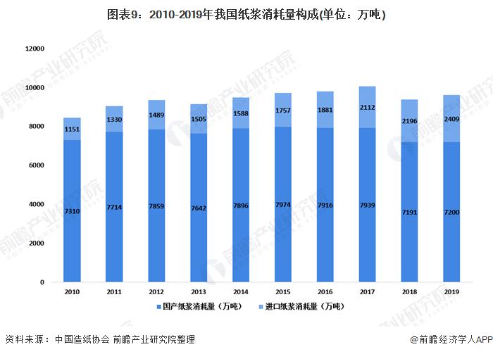 图表9:2010-2019年我国纸浆消耗量构成(单位:万吨)