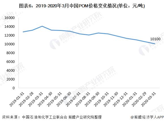 图表6:2019-2020年3月中国POM价格变化情况(单位:元/吨)