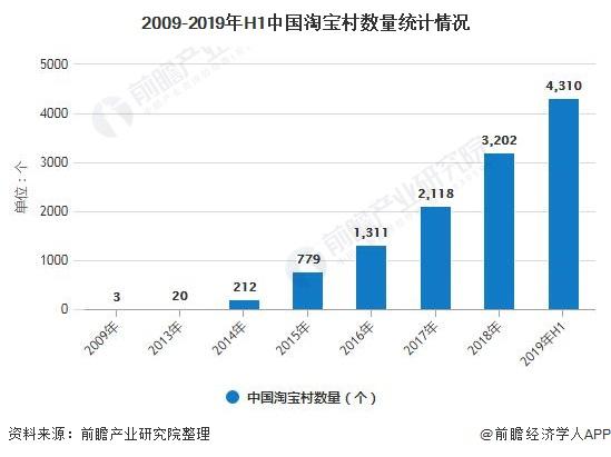 2009-2019年H1中国淘宝村数量统计情况