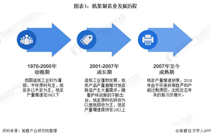 图表1:纸浆制造业发展历程