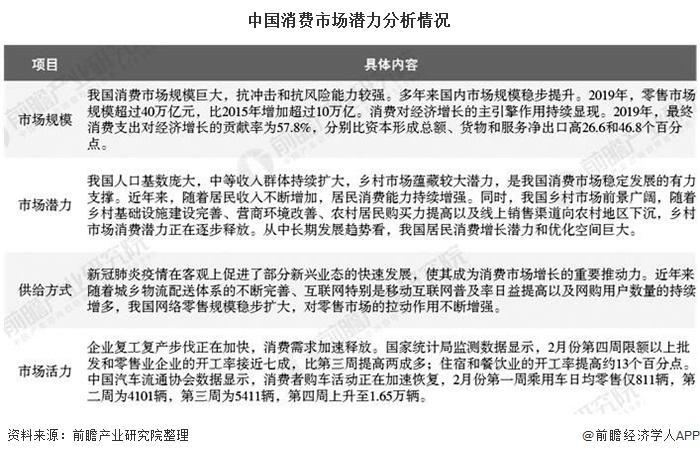 中国消费市场潜力分析情况