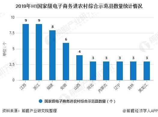 2019年H1国家级电子商务进农村综合示范县数量统计情况