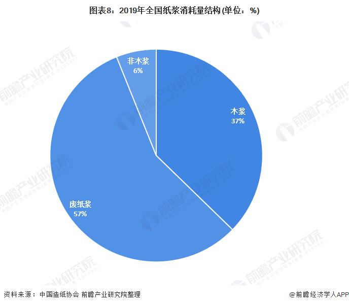 图表8:2019年全国纸浆消耗量结构(单位:%)