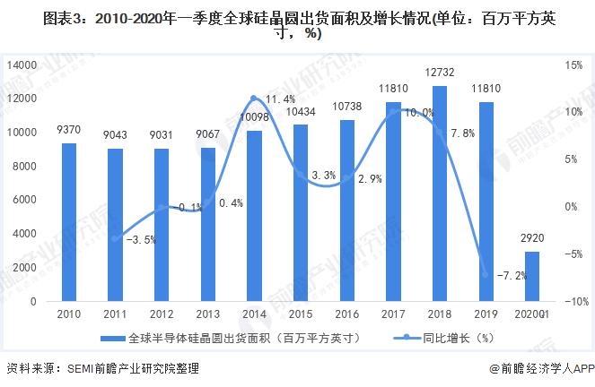 圖表3:2010-2020年一季度全球硅晶圓出貨面積及增長情況(單位:百萬平方英寸,%)
