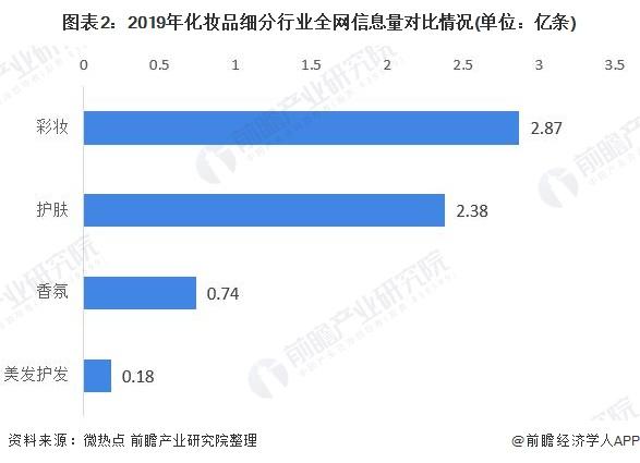 图表2:2019年化妆品细分行业全网信息量对比情况(单位:亿条)