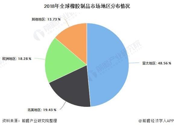 2018年全球橡胶制品市场地区分布情况