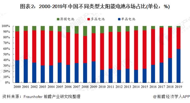 图表2:2000-2019年中国不同类型太阳能电池市场占比(单位:%)