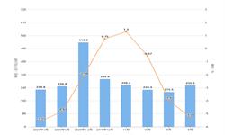 2020年1-4月河北省发电量及增长情况分析