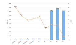 2020年1-4月我国印刷电路出口量及金额增长情况分析