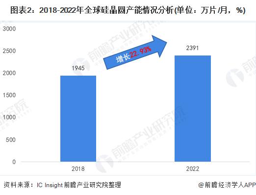 圖表2:2018-2022年全球硅晶圓產能情況分析(單位:萬片/月,%)