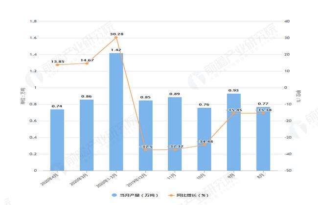 2020年4月前北京市合成洗涤剂产量及增长情况图