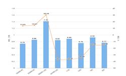 2020年1-4月北京市合成洗涤剂产量及增长情况分析