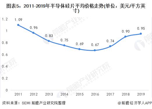 《【天富app登录】2020年全球半导体硅片行业市场规模与发展趋势分析》