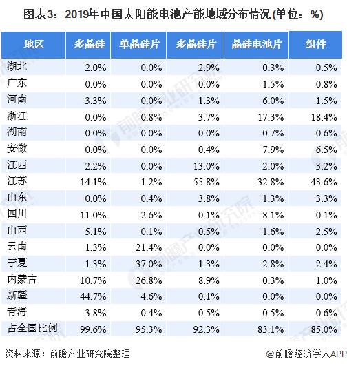 图表3:2019年中国太阳能电池产能地域分布情况(单位:%)