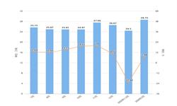 2020年1-3月浙江省铜材产量及增长情况分析