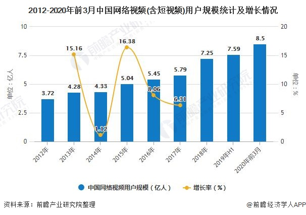 2012-2020年前3月中国网络视频(含短视频)用户规模统计及增长情况