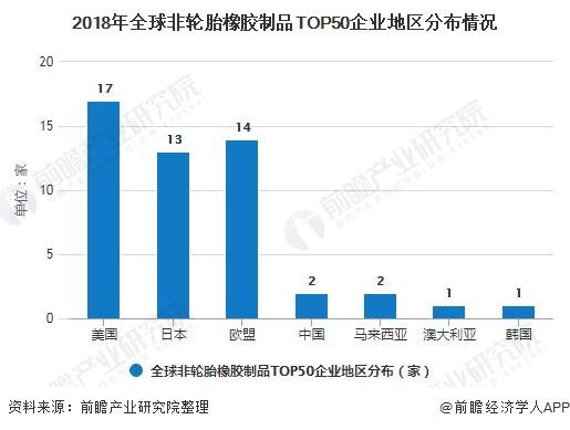 2018年全球非轮胎橡胶制品TOP50企业地区分布情况