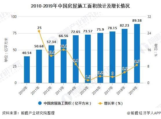 2010-2019年中国房屋施工面积统计及增长情况