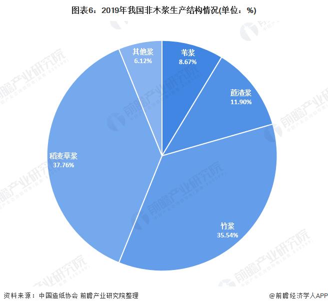 图表6:2019年我国非木浆生产结构情况(单位:%)