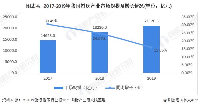 图表4:2017-2019年我国婚庆产业市场规模及增长情况(单位:亿元)