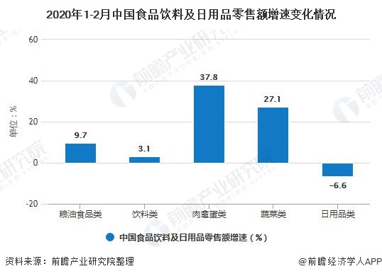 2020年1-2月中国食品饮料及日用品零售额增速变化情况