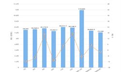 2020年1-4月我国高新技术产品进口金额增长情况分析